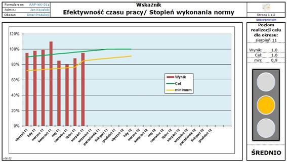 ECP - Efektywność Czasu Pracy | DPG Staworzyński